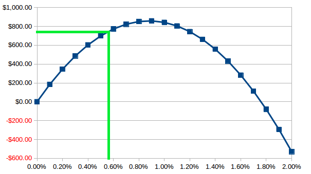 Return Curve -- Kelly Criterion